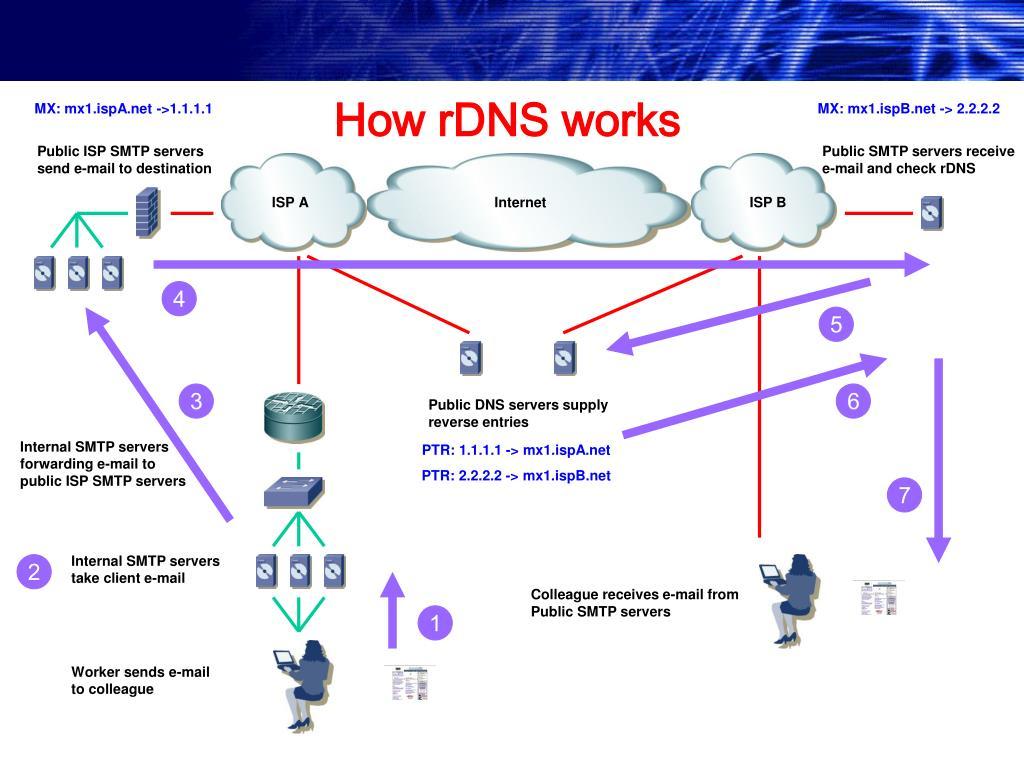 Public ISP SMTP servers send e-mail to destination