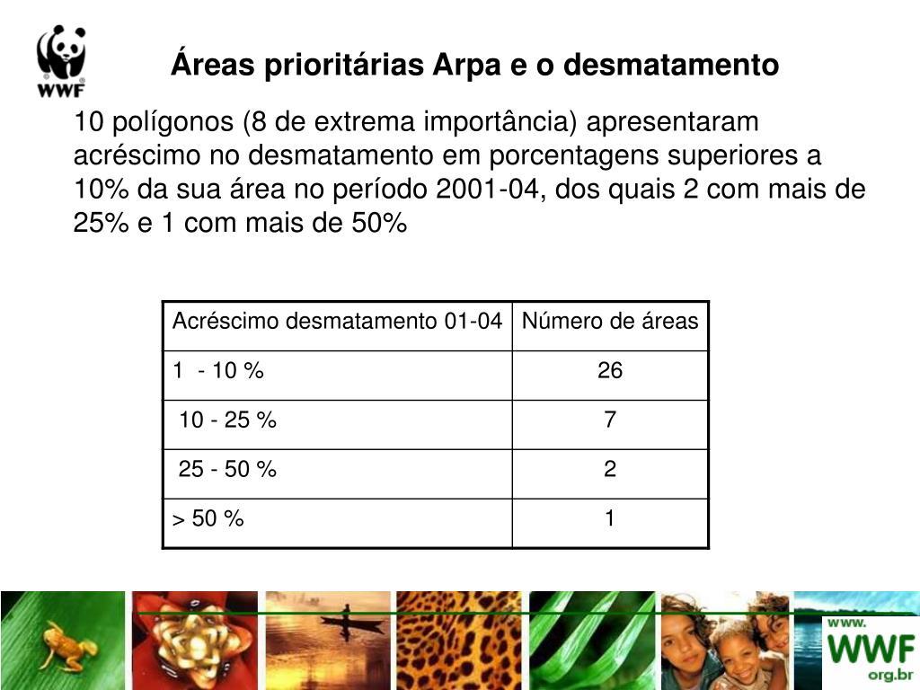 Áreas prioritárias Arpa e o desmatamento