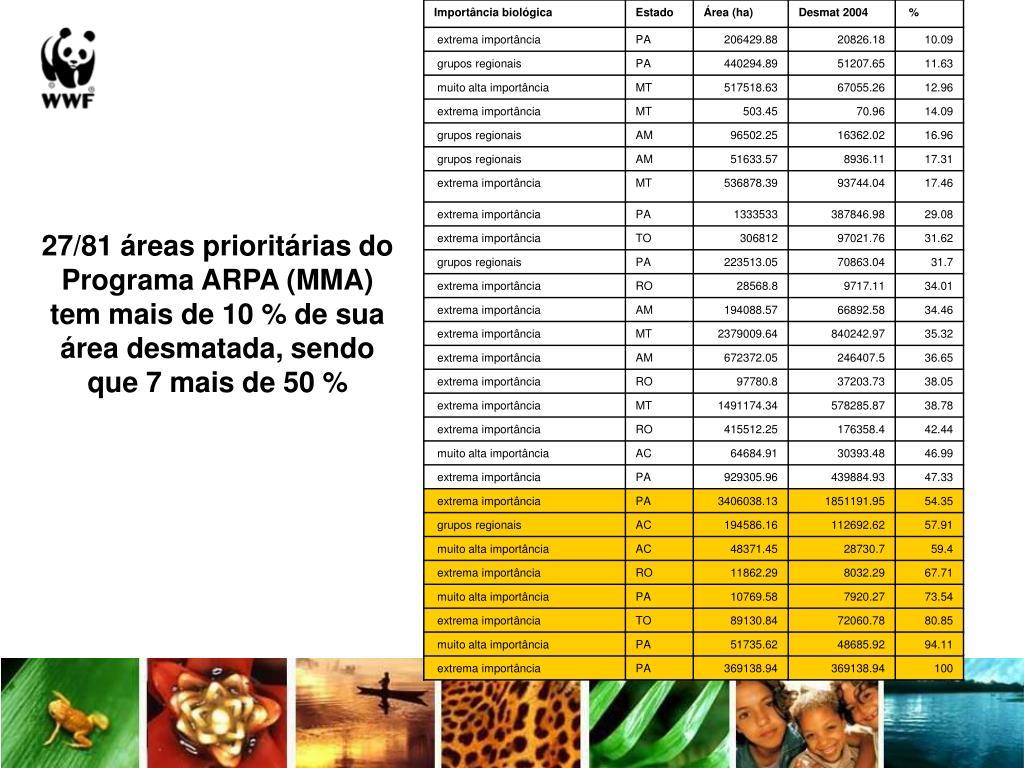 27/81 áreas prioritárias do Programa ARPA (MMA)