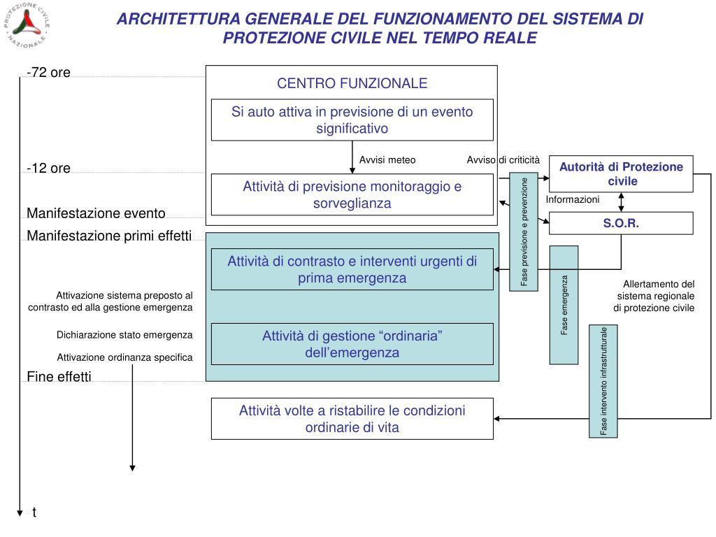ARCHITETTURA GENERALE DEL FUNZIONAMENTO DEL SISTEMA DI PROTEZIONE CIVILE NEL TEMPO REALE