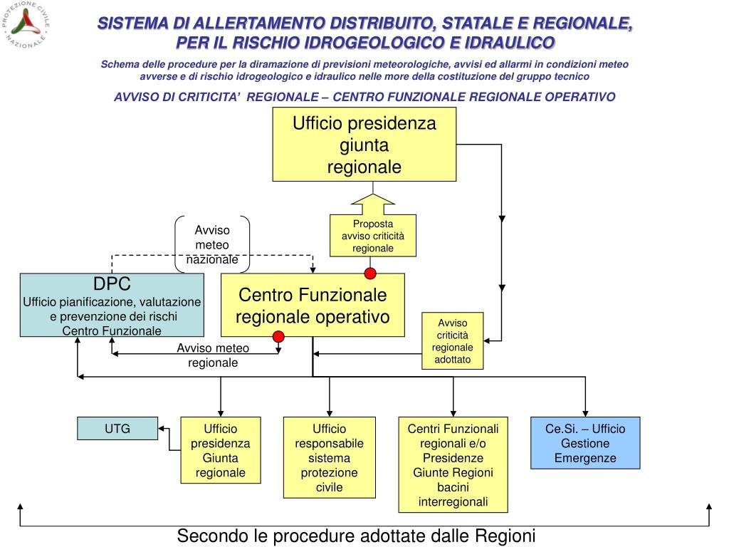 SISTEMA DI ALLERTAMENTO DISTRIBUITO, STATALE E REGIONALE, PER IL RISCHIO IDROGEOLOGICO E IDRAULICO