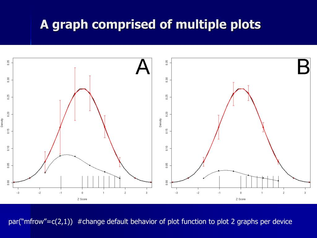 A graph comprised of multiple plots