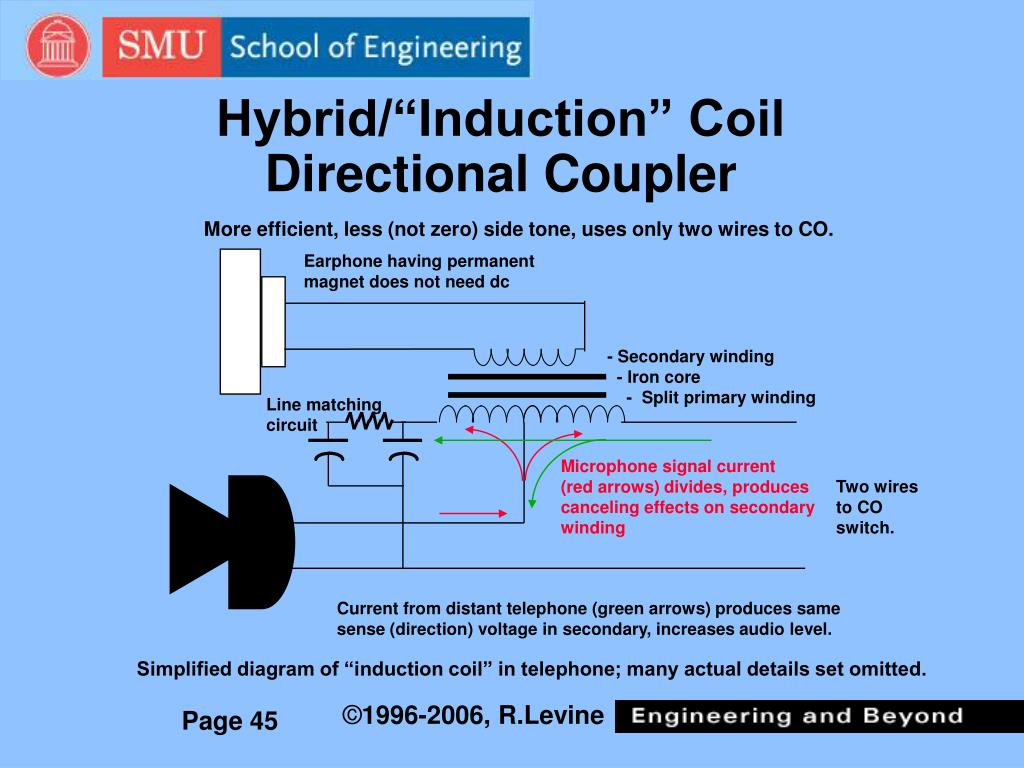 """Hybrid/""""Induction"""" Coil Directional Coupler"""