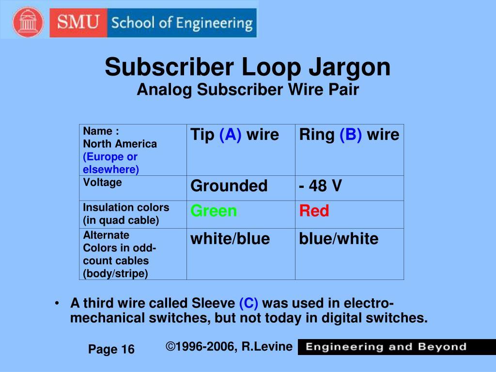 Subscriber Loop Jargon