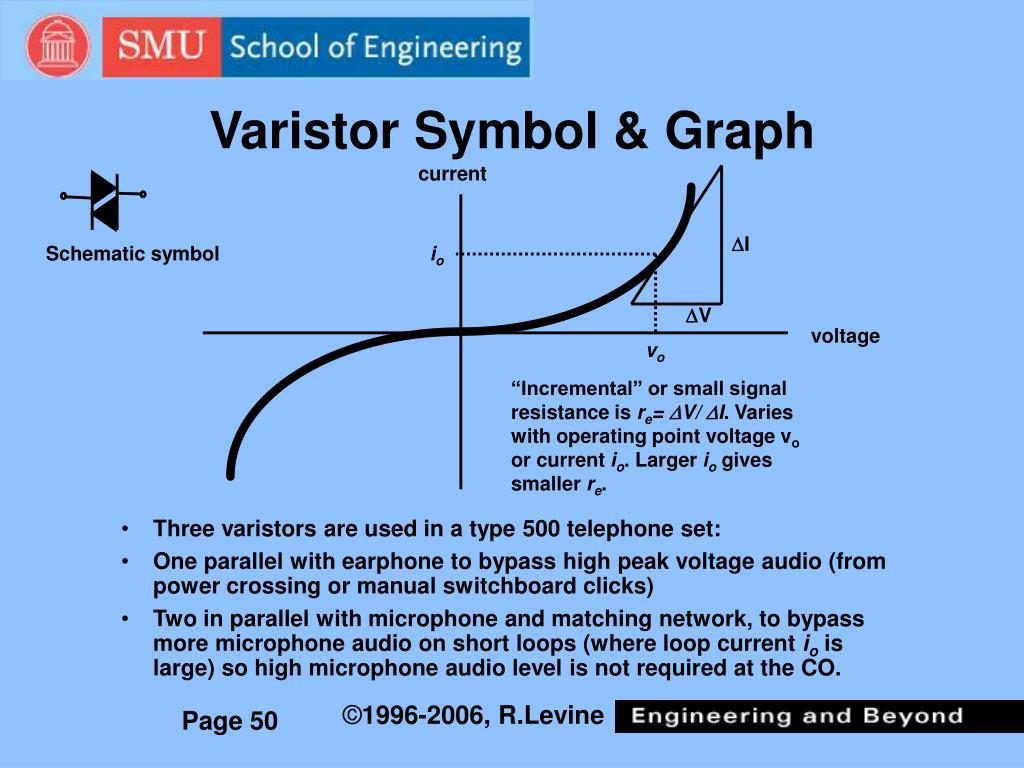 Varistor Symbol & Graph