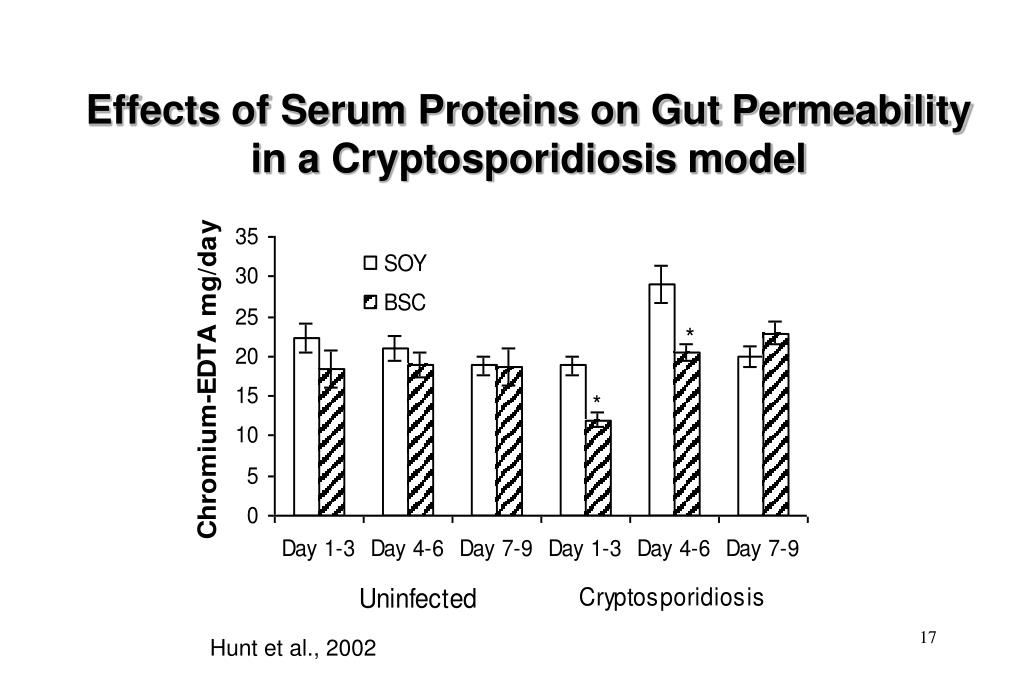 Effects of Serum Proteins on Gut Permeability in a Cryptosporidiosis model