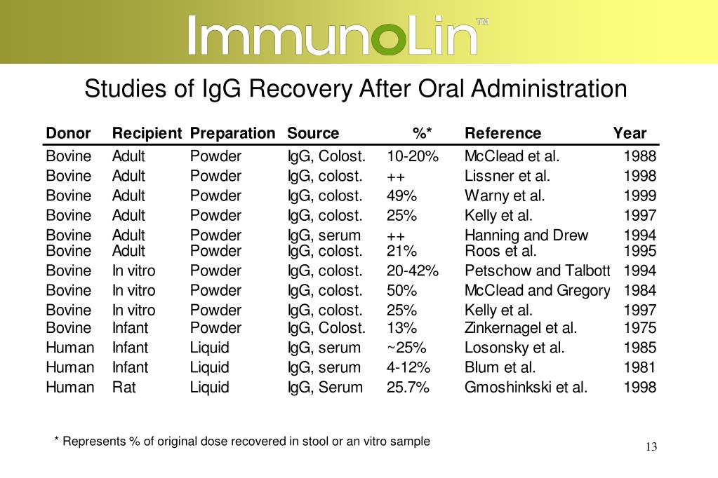 Studies of IgG Recovery After Oral Administration