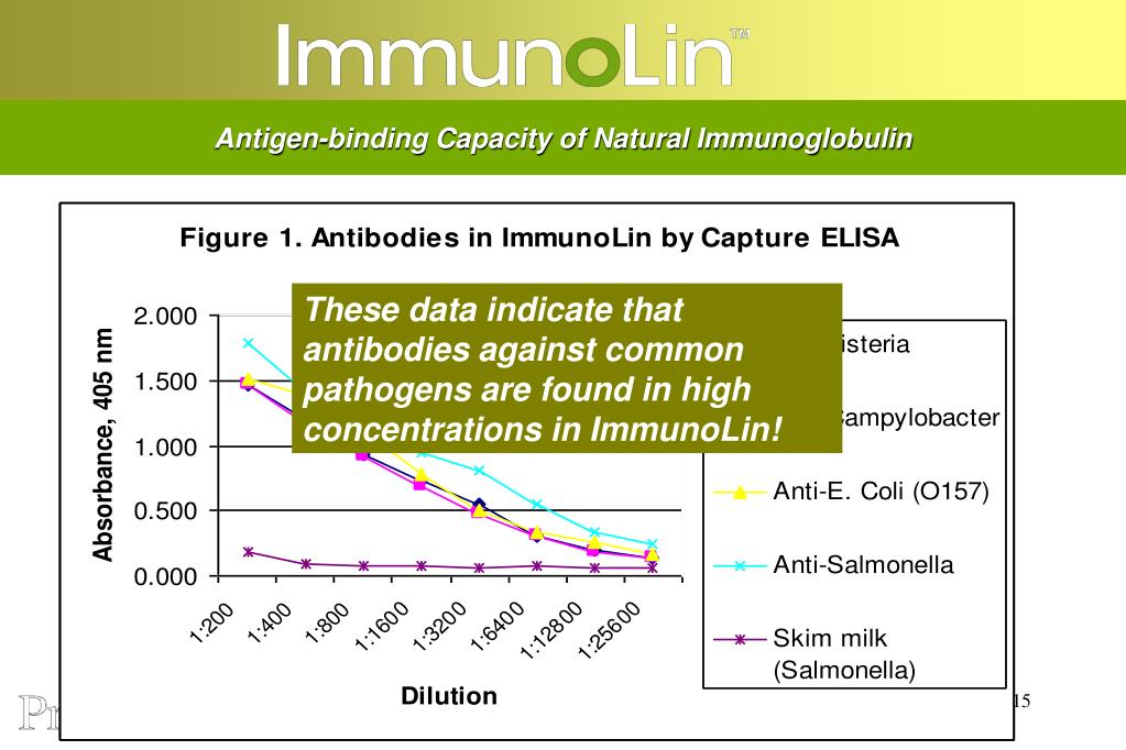 Antigen-binding Capacity of Natural Immunoglobulin
