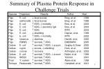 summary of plasma protein response in challenge trials