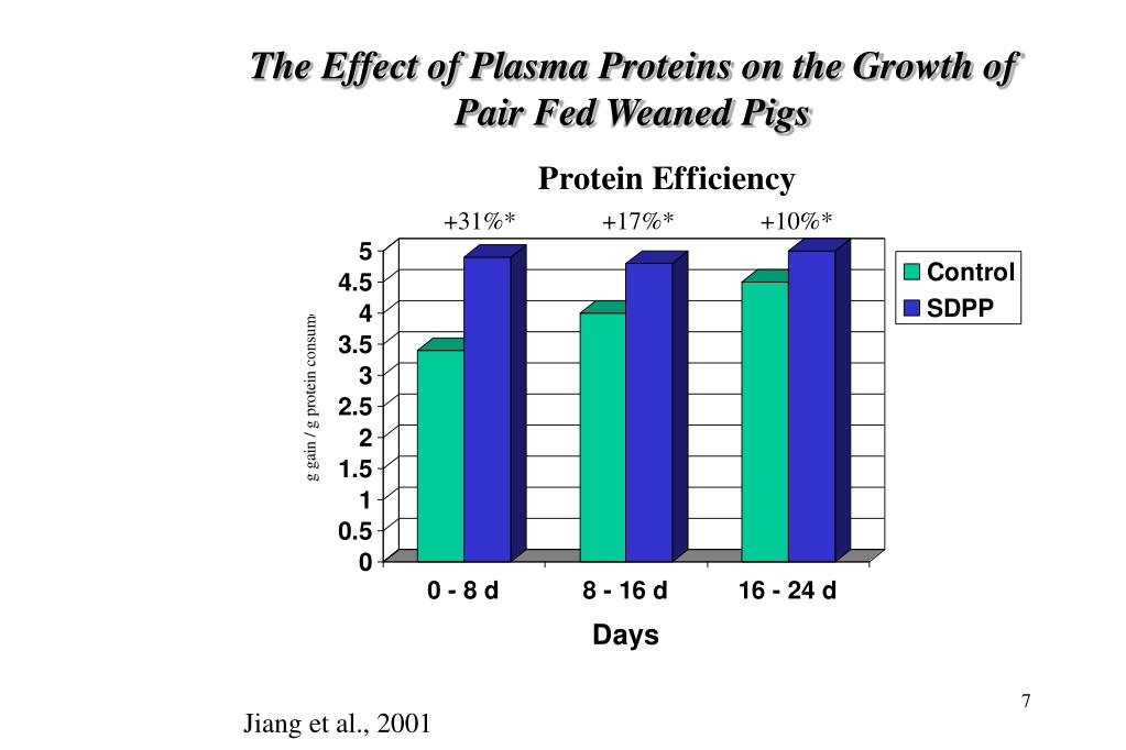 The Effect of Plasma Proteins on the Growth of Pair Fed Weaned Pigs