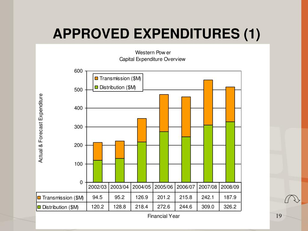 APPROVED EXPENDITURES (1)