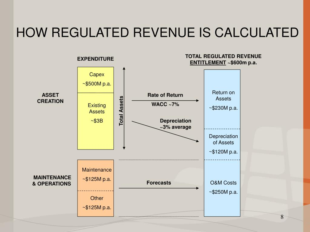 TOTAL REGULATED REVENUE