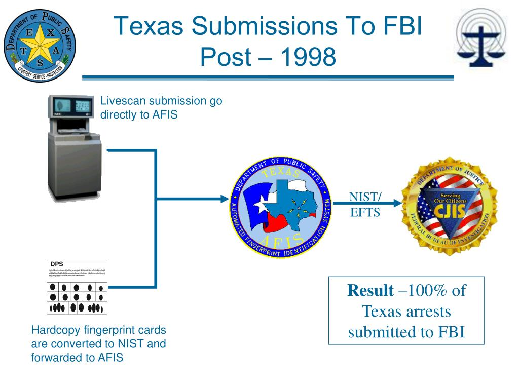 Texas Submissions To FBI Post – 1998