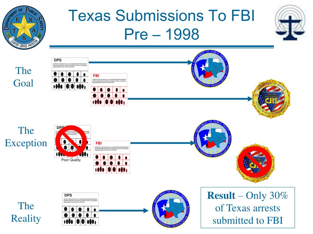 Texas Submissions To FBI Pre – 1998