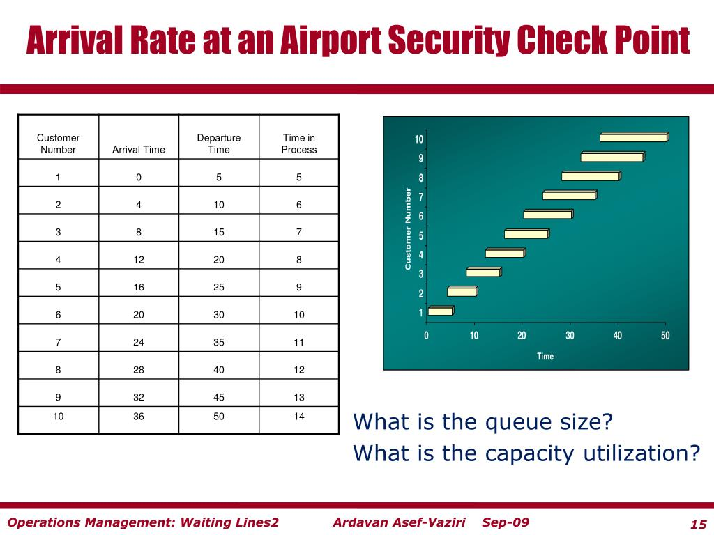 Arrival Rate at an Airport Security Check Point