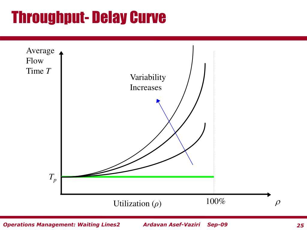 Throughput- Delay Curve