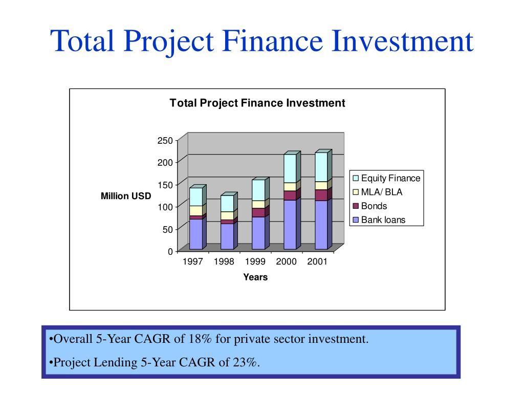 Total Project Finance Investment