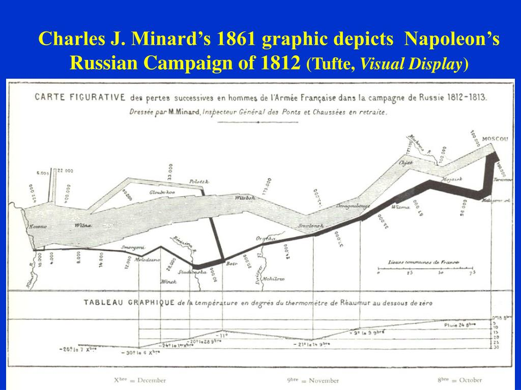 Charles J. Minard's 1861 graphic depicts  Napoleon's Russian Campaign of 1812