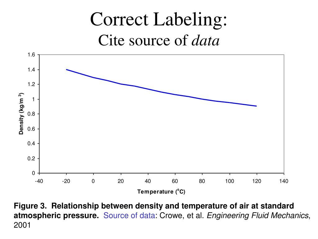 Correct Labeling: