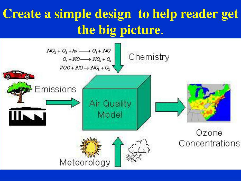 Create a simple design  to help reader get the big picture