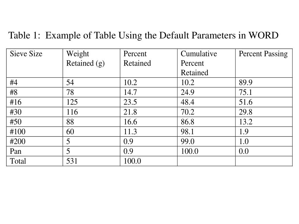Table 1:  Example of Table Using the Default Parameters in WORD