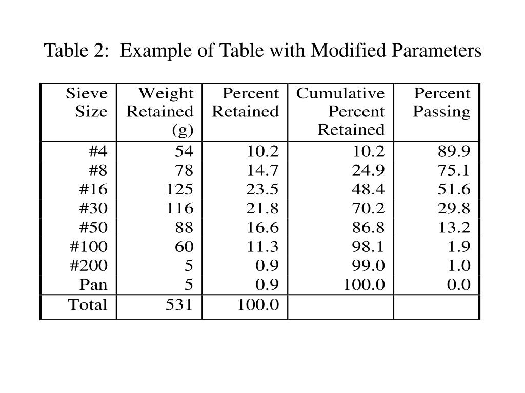 Table 2:  Example of Table with Modified Parameters