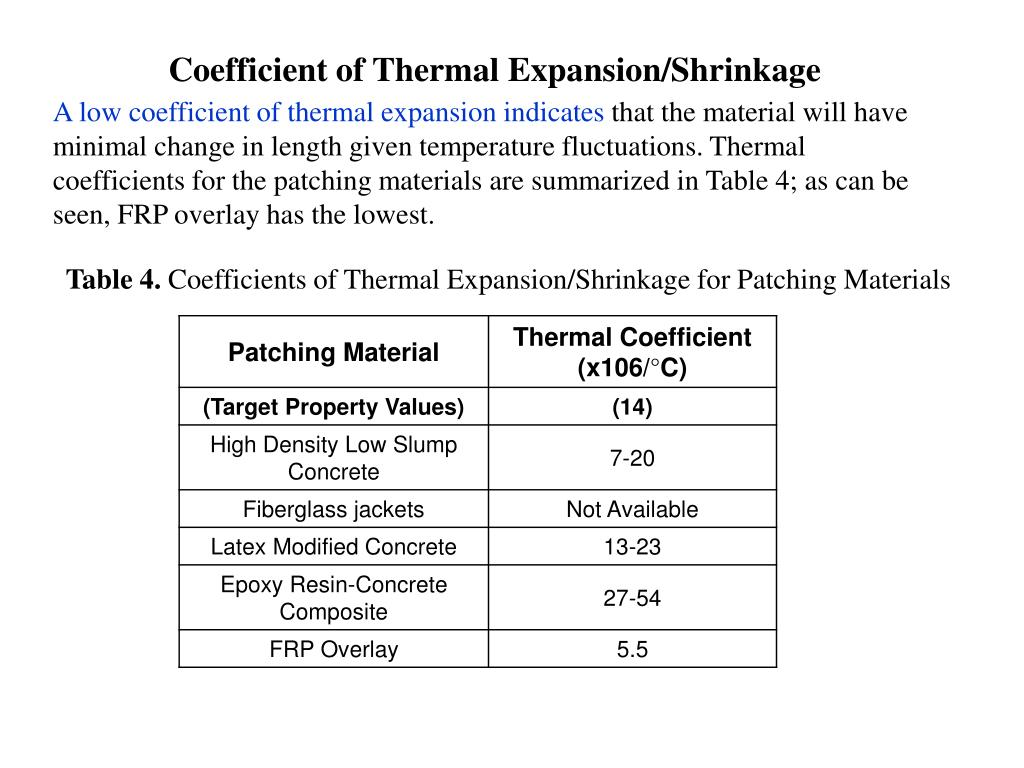 Coefficient of Thermal Expansion/Shrinkage