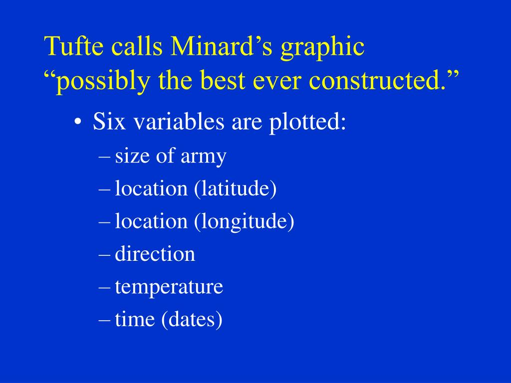 "Tufte calls Minard's graphic ""possibly the best ever constructed."""