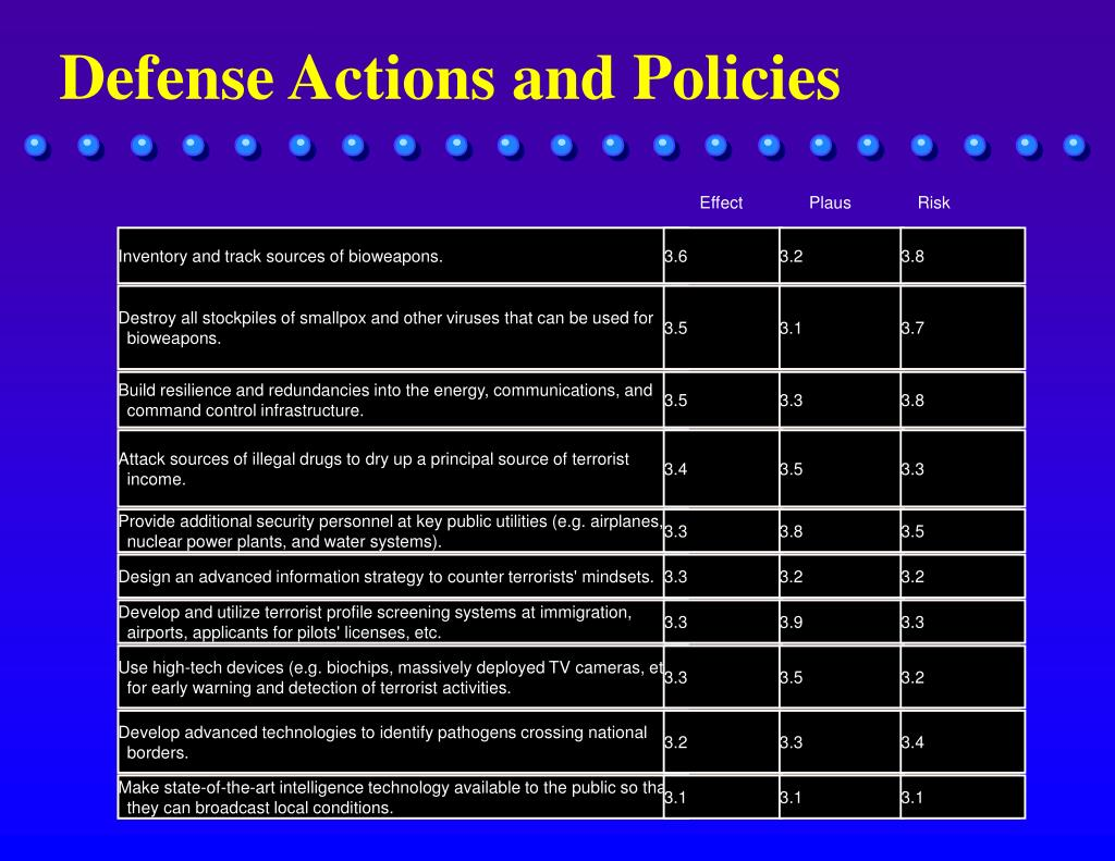 Defense Actions and Policies