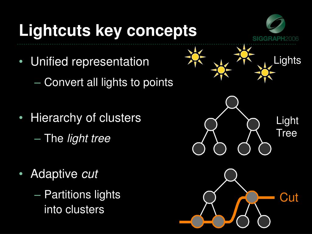 Lightcuts key concepts