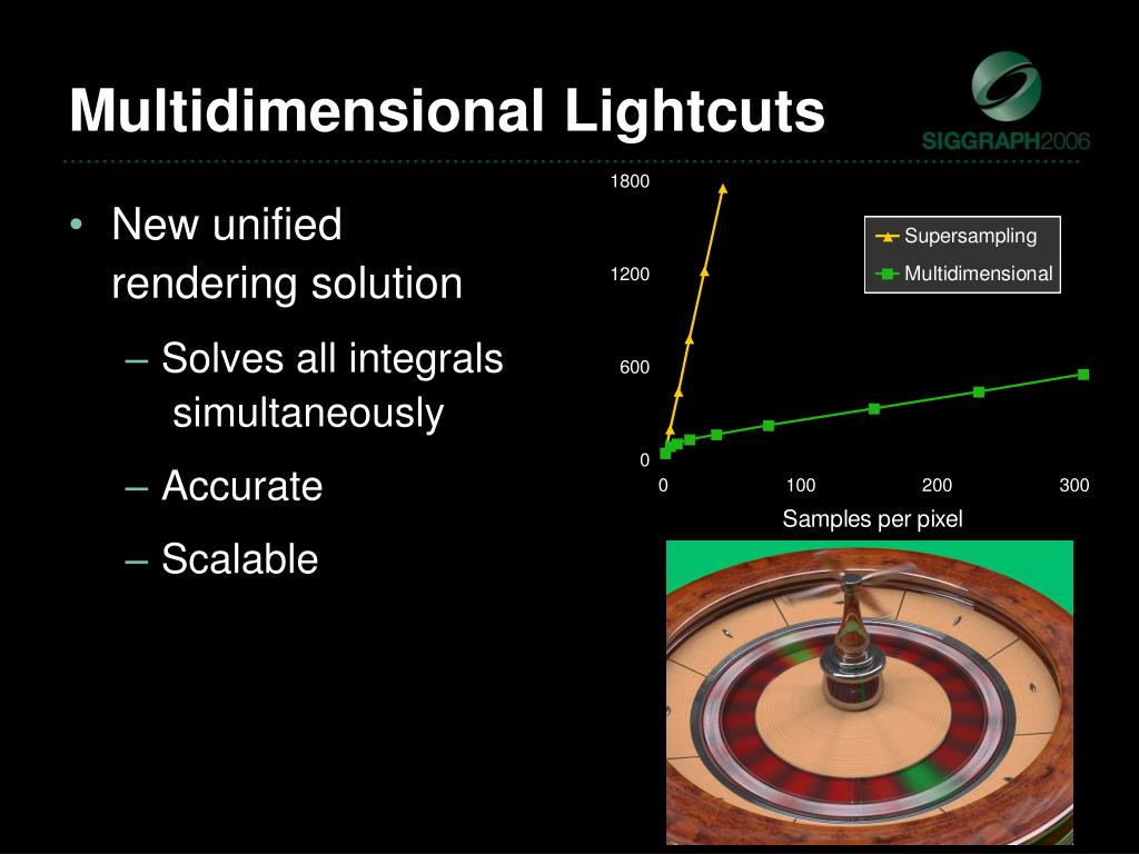 Multidimensional Lightcuts