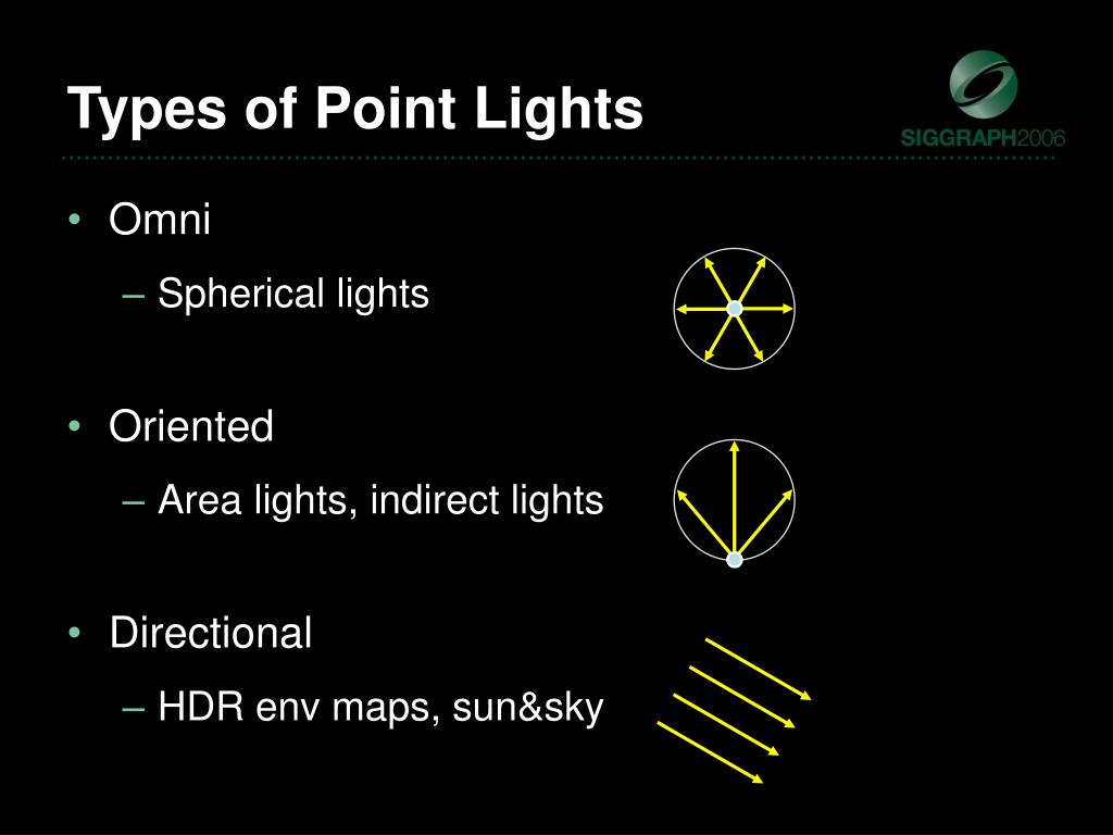 Types of Point Lights