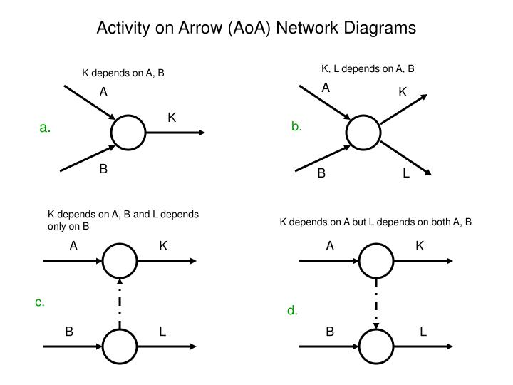 ppt   activity on arrow  aoa  network diagrams powerpoint    activity on arrow aoa network diagrams l jpg