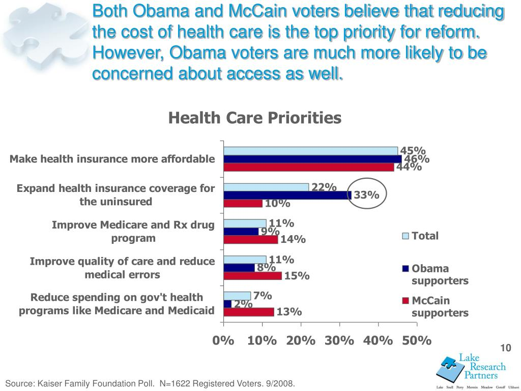 Both Obama and McCain voters believe that reducing the cost of health care is the top priority for reform.  However, Obama voters are much more likely to be concerned about access as well.