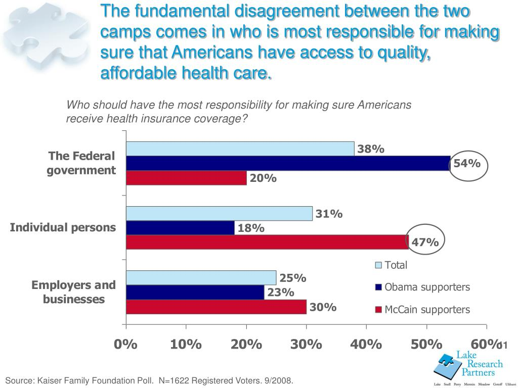 The fundamental disagreement between the two camps comes in who is most responsible for making sure that Americans have access to quality, affordable health care.