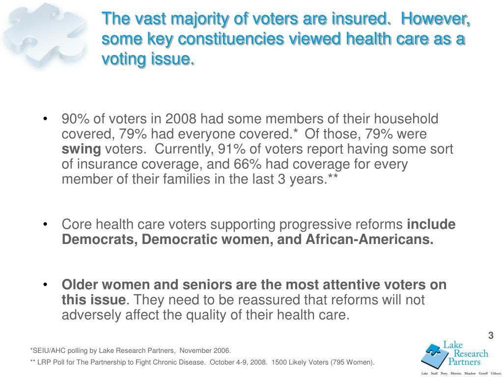 The vast majority of voters are insured.  However, some key constituencies viewed health care as a voting issue.