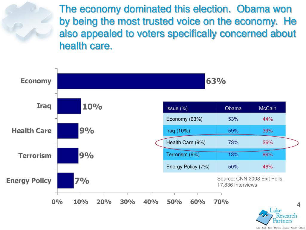 The economy dominated this election.  Obama won by being the most trusted voice on the economy.  He also appealed to voters specifically concerned about health care.