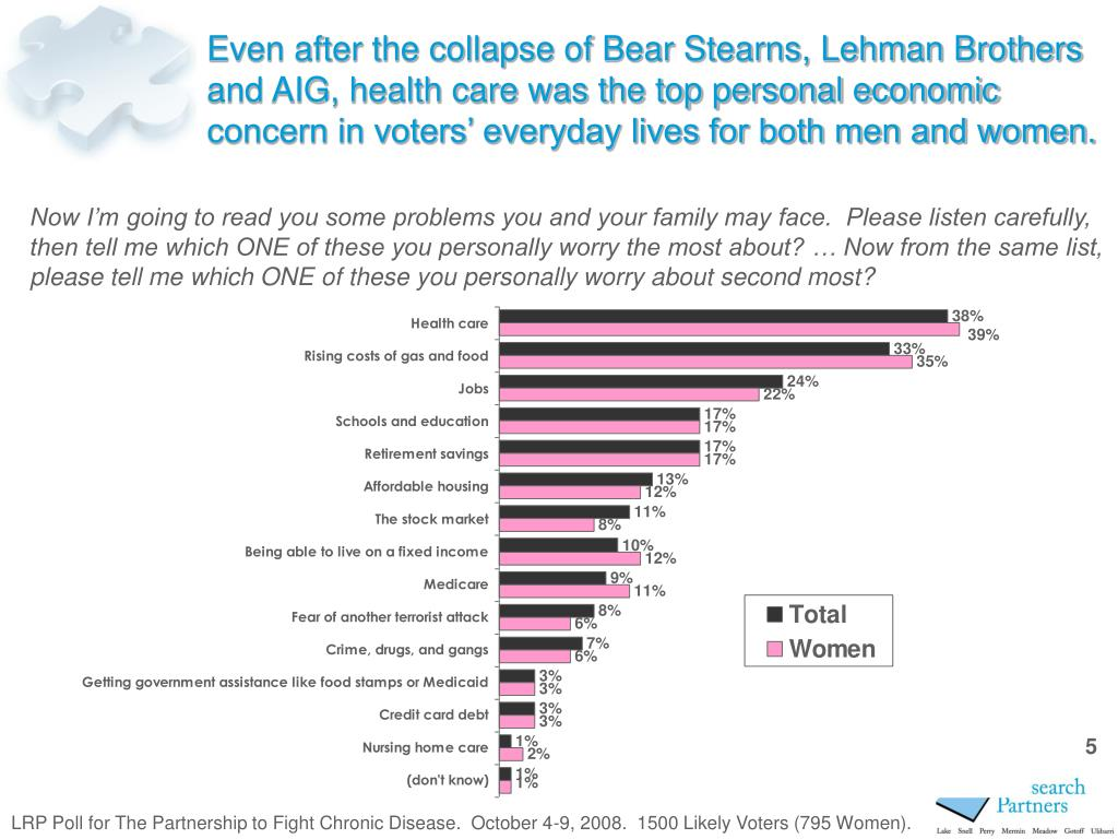 Even after the collapse of Bear Stearns, Lehman Brothers and AIG, health care was the top personal economic concern in voters' everyday lives for both men and women.