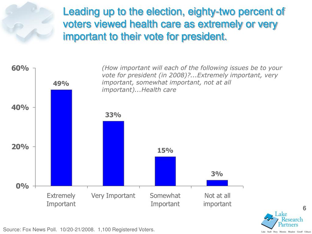 Leading up to the election, eighty-two percent of voters viewed health care as extremely or very important to their vote for president.
