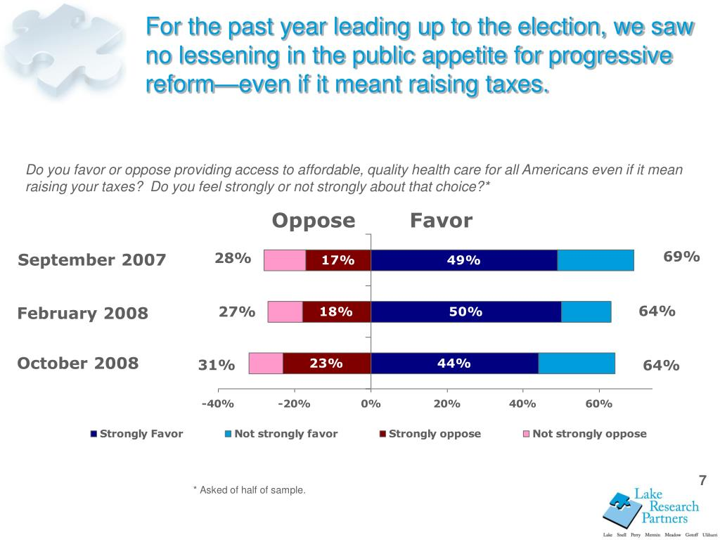 For the past year leading up to the election, we saw no lessening in the public appetite for progressive reform—even if it meant raising taxes.