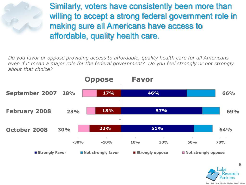 Similarly, voters have consistently been more than willing to accept a strong federal government role in making sure all Americans have access to affordable, quality health care.