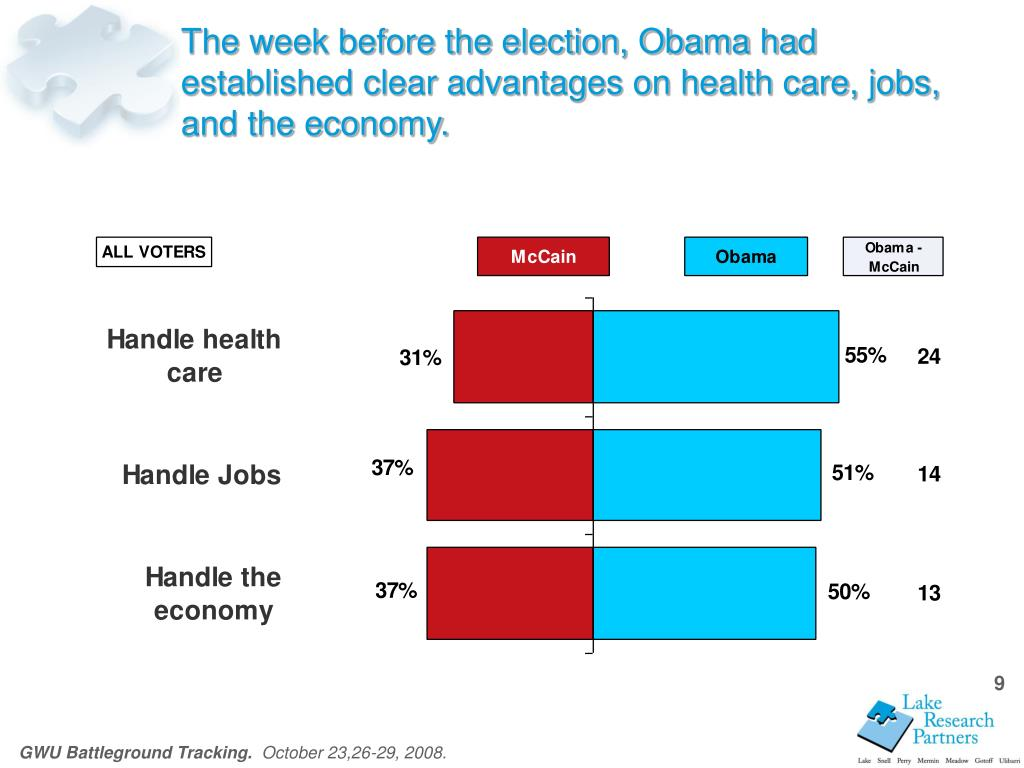 The week before the election, Obama had established clear advantages on health care, jobs, and the economy.