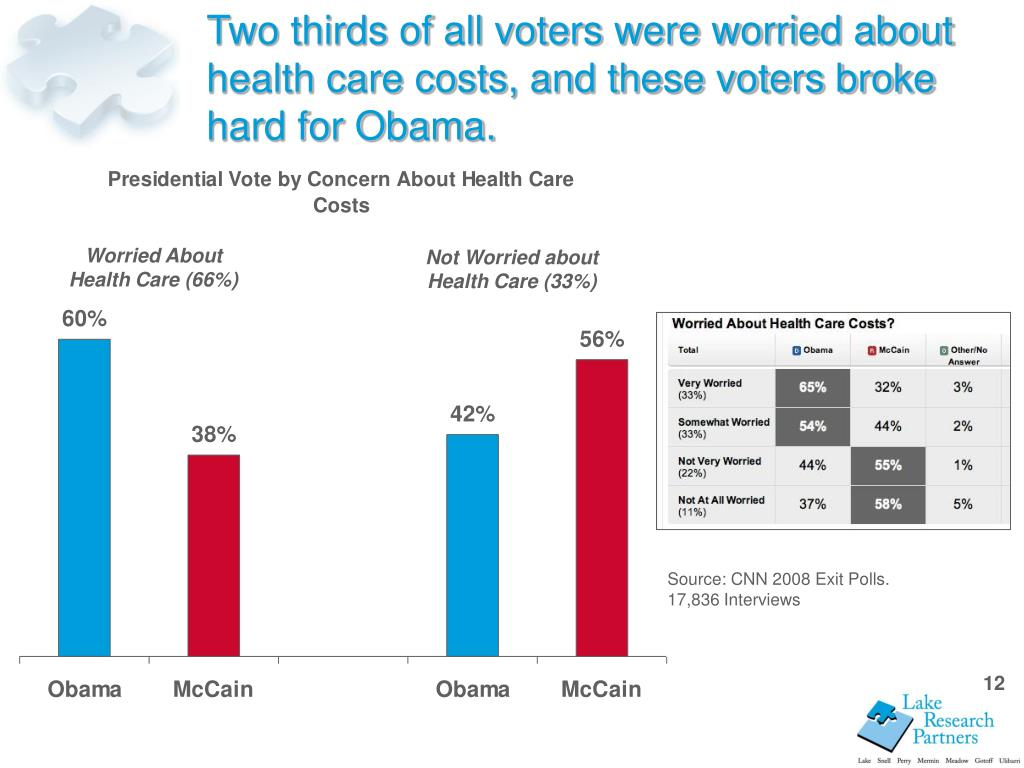 Two thirds of all voters were worried about health care costs, and these voters broke hard for Obama.