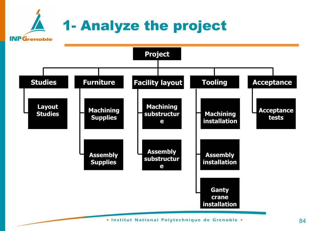 1- Analyze the project
