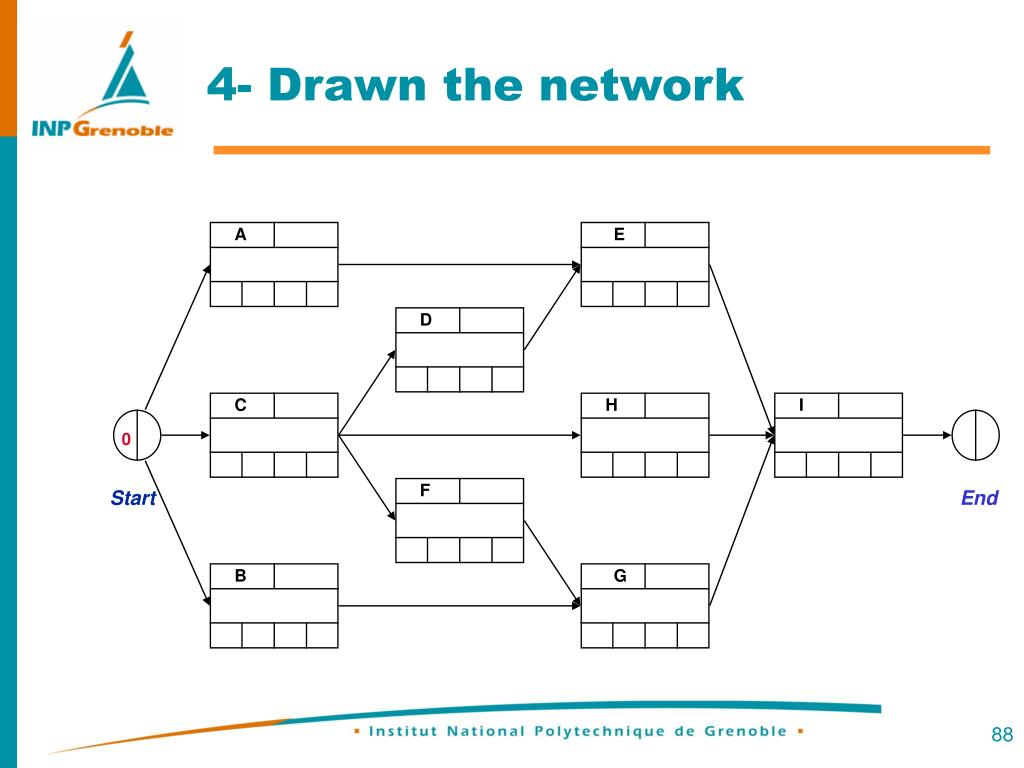 4- Drawn the network