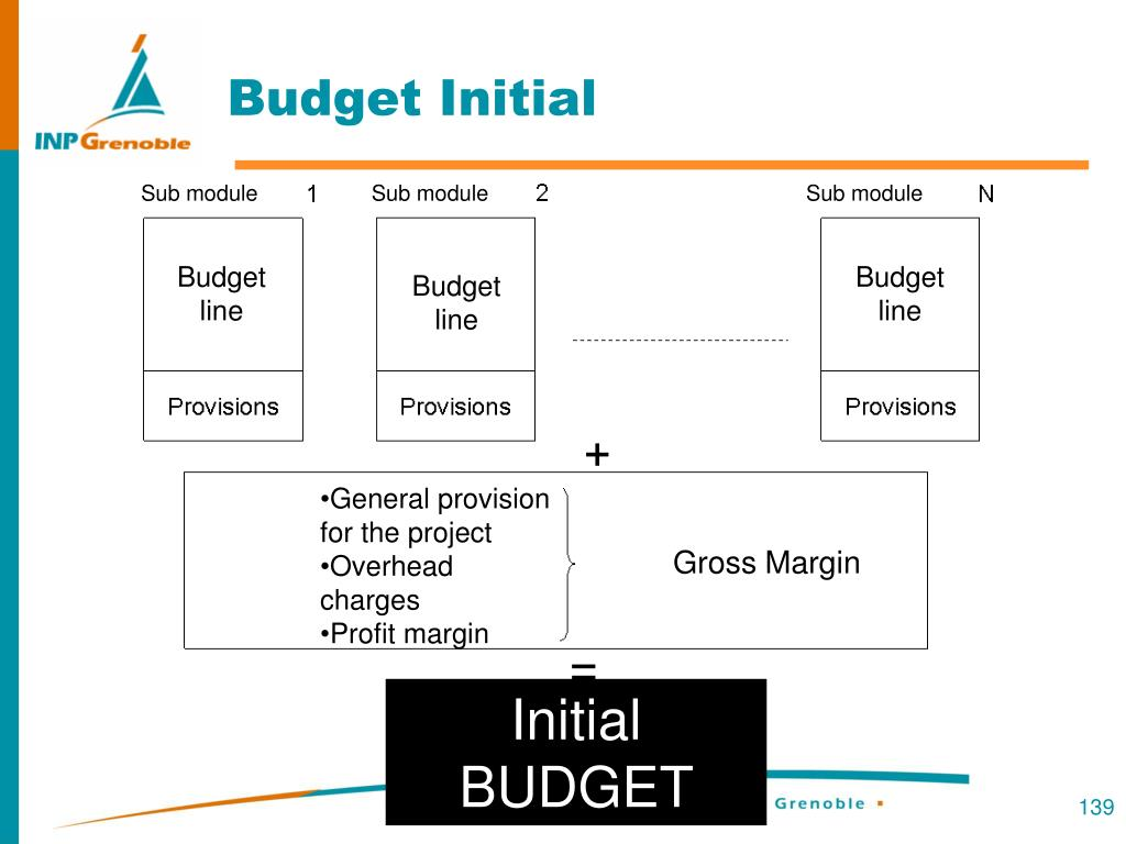 Budget Initial