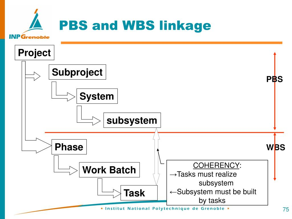 PBS and WBS linkage