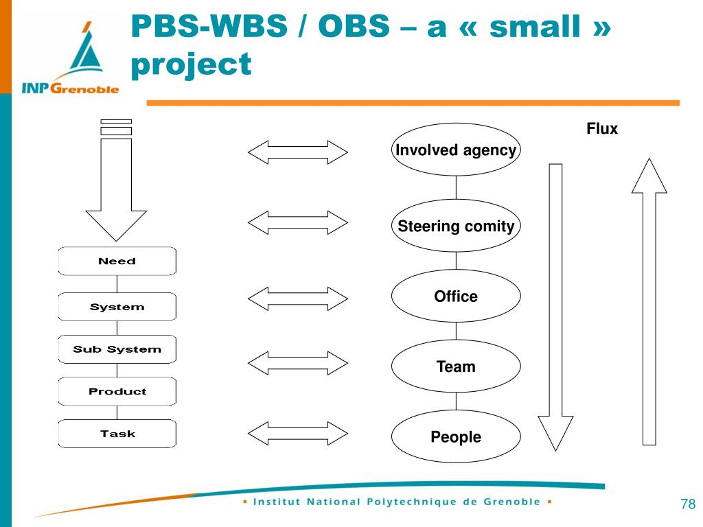 PBS-WBS / OBS – a « small » project