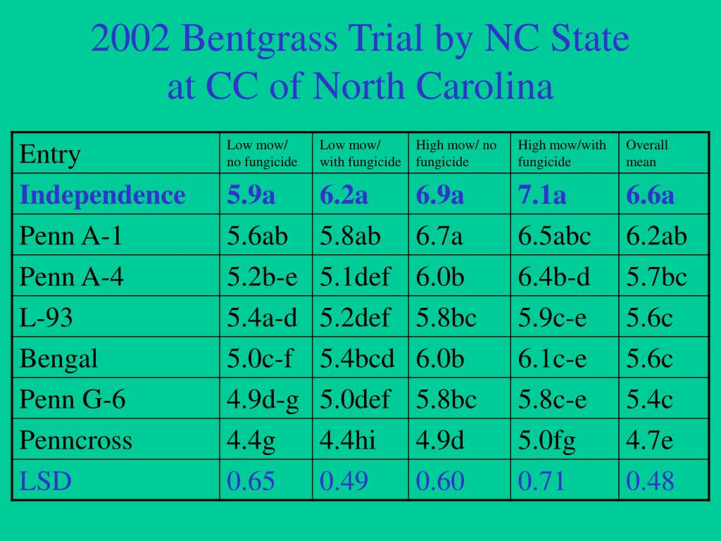 2002 Bentgrass Trial by NC State