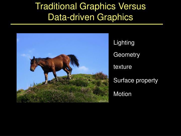 Traditional Graphics Versus